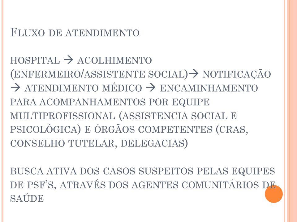F LUXO DE ATENDIMENTO HOSPITAL  ACOLHIMENTO ( ENFERMEIRO / ASSISTENTE SOCIAL )  NOTIFICAÇÃO  ATENDIMENTO MÉDICO  ENCAMINHAMENTO PARA ACOMPANHAMENTOS POR EQUIPE MULTIPROFISSIONAL ( ASSISTENCIA SOCIAL E PSICOLÓGICA ) E ÓRGÃOS COMPETENTES ( CRAS, CONSELHO TUTELAR, DELEGACIAS ) BUSCA ATIVA DOS CASOS SUSPEITOS PELAS EQUIPES DE PSF ' S, ATRAVÉS DOS AGENTES COMUNITÁRIOS DE SAÚDE