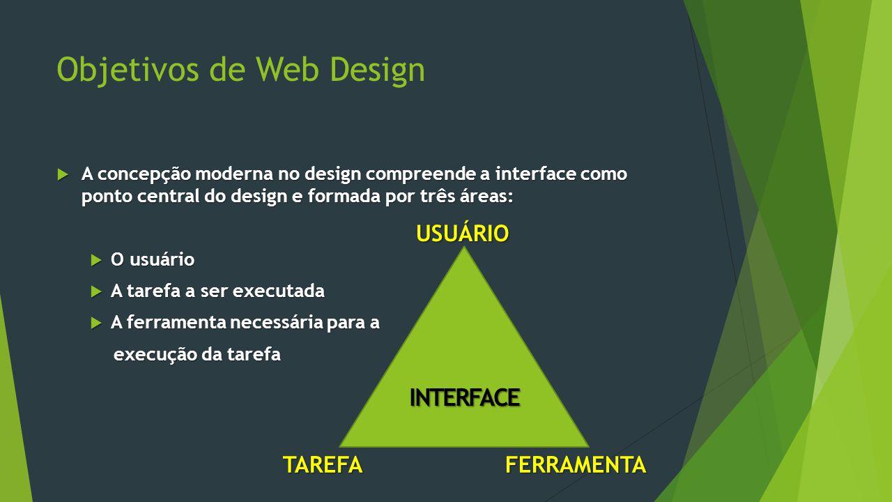 Objetivos de Web Design  A concepção moderna no design compreende a interface como ponto central do design e formada por três áreas:  O usuário  A