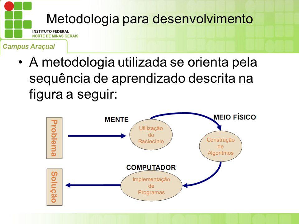 Metodologia para desenvolvimento A metodologia utilizada se orienta pela sequência de aprendizado descrita na figura a seguir: