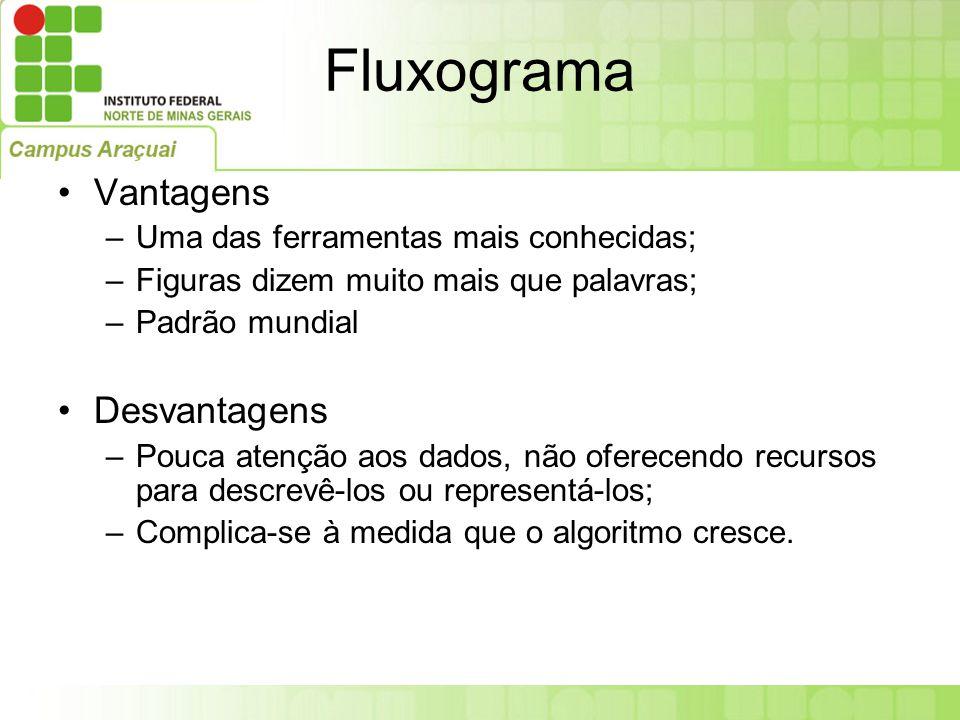 Fluxograma Vantagens –Uma das ferramentas mais conhecidas; –Figuras dizem muito mais que palavras; –Padrão mundial Desvantagens –Pouca atenção aos dad