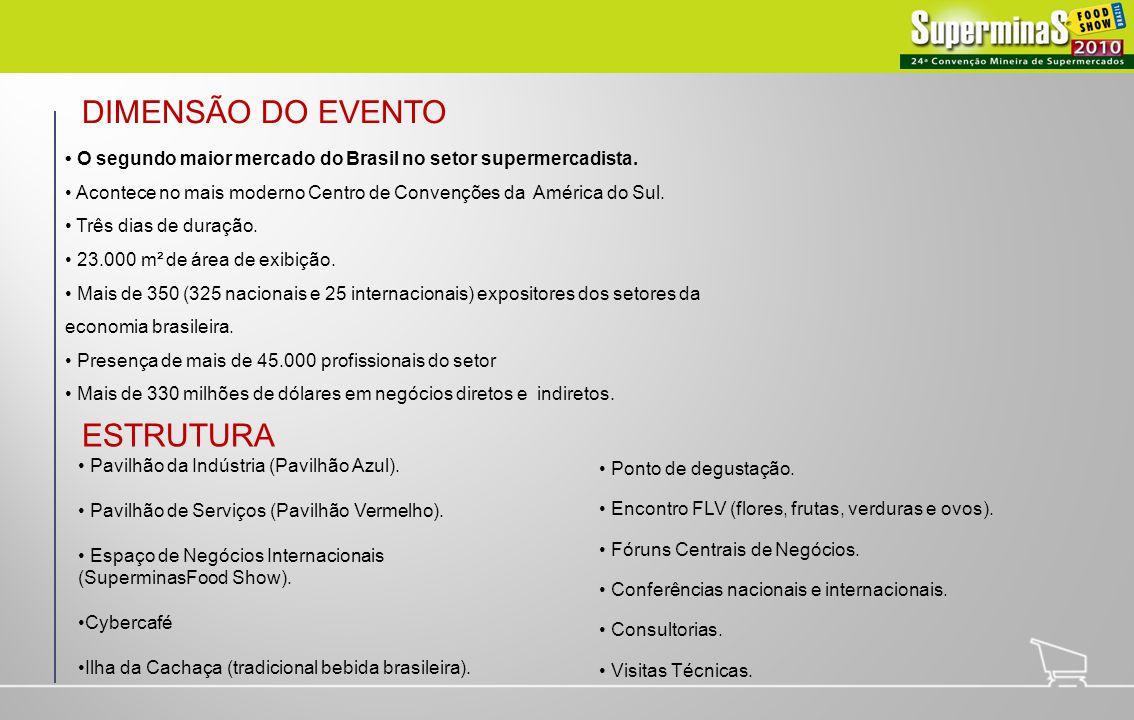 DIMENSÃO DO EVENTO O segundo maior mercado do Brasil no setor supermercadista. Acontece no mais moderno Centro de Convenções da América do Sul. Três d