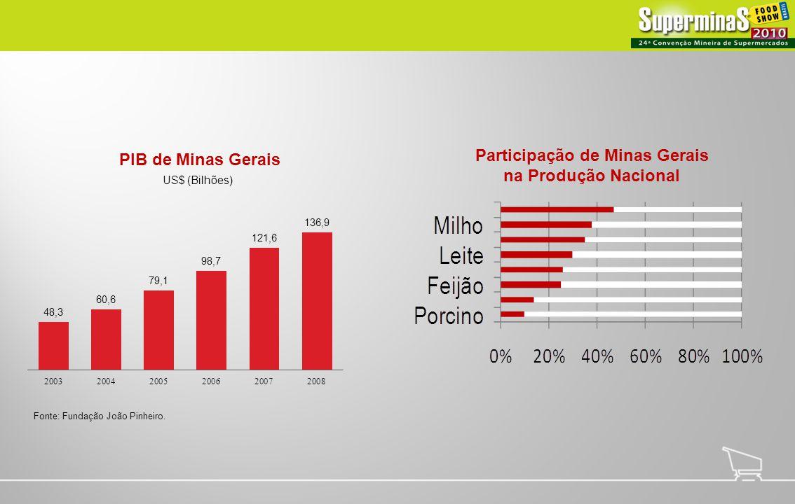 US$ (Bilhões) Fonte: Fundação João Pinheiro. PIB de Minas Gerais Participação de Minas Gerais na Produção Nacional
