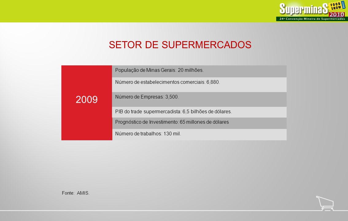 SETOR DE SUPERMERCADOS 2009 População de Minas Gerais: 20 milhões. Número de estabelecimentos comerciais: 6,880. Número de Empresas: 3,500. PIB do tra