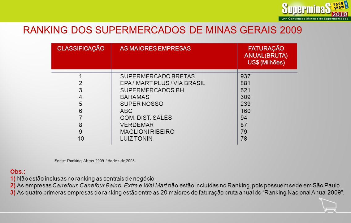 CLASSIFICAÇÃO 1 2 3 4 5 6 7 8 9 10 AS MAIORES EMPRESAS SUPERMERCADO BRETAS EPA / MART PLUS / VIA BRASIL SUPERMERCADOS BH BAHAMAS SUPER NOSSO ABC COM.