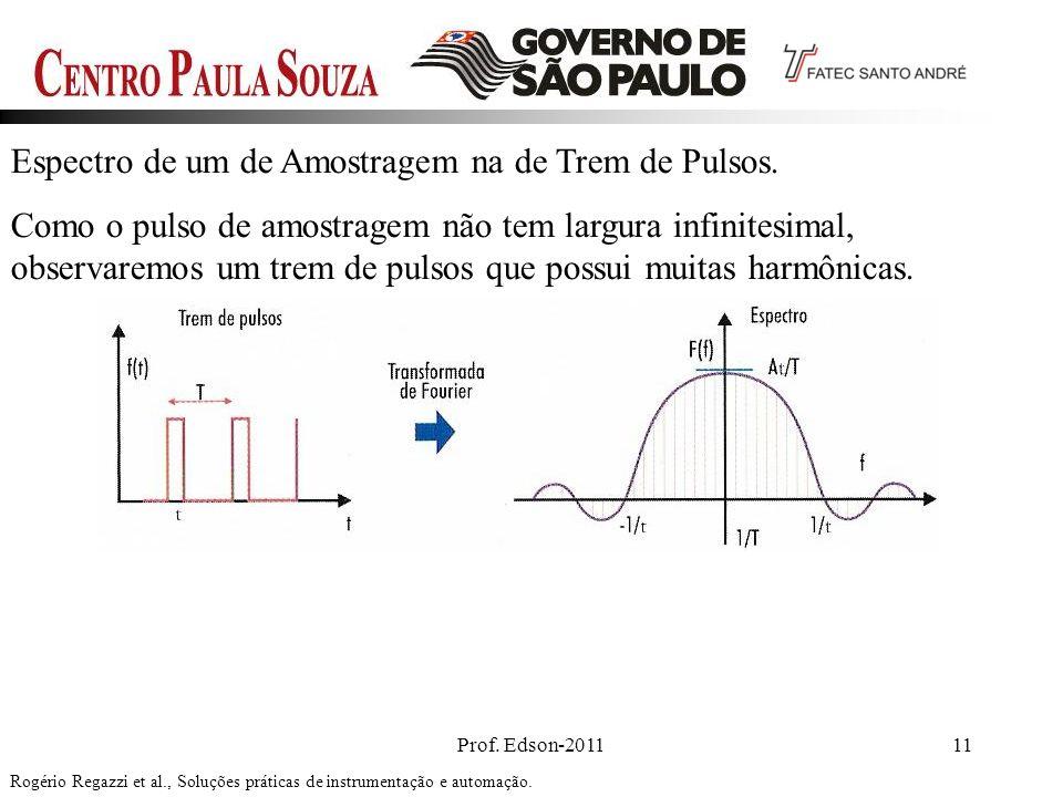 Prof. Edson-201111 Espectro de um de Amostragem na de Trem de Pulsos. Como o pulso de amostragem não tem largura infinitesimal, observaremos um trem d