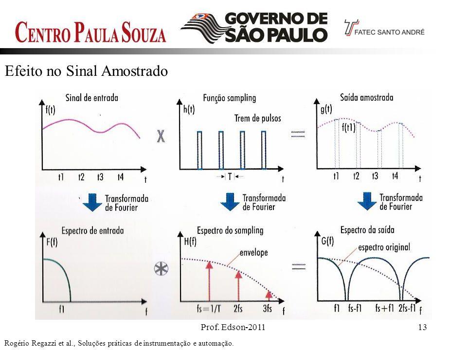 Prof. Edson-201113 Efeito no Sinal Amostrado Rogério Regazzi et al., Soluções práticas de instrumentação e automação.