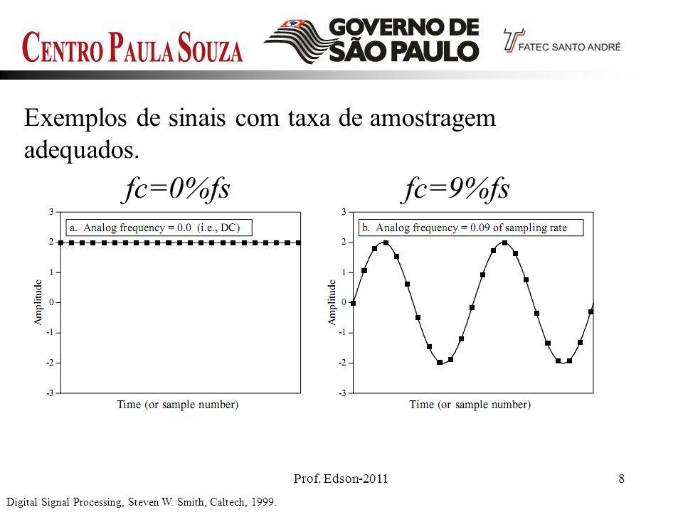 Prof. Edson-20118 Digital Signal Processing, Steven W. Smith, Caltech, 1999. Exemplos de sinais com taxa de amostragem adequados. fc=9%fsfc=0%fs