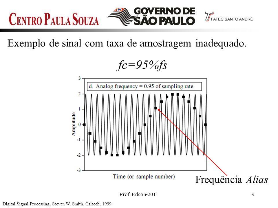 Prof. Edson-20119 Exemplo de sinal com taxa de amostragem inadequado. Digital Signal Processing, Steven W. Smith, Caltech, 1999. fc=95%fs Frequência A