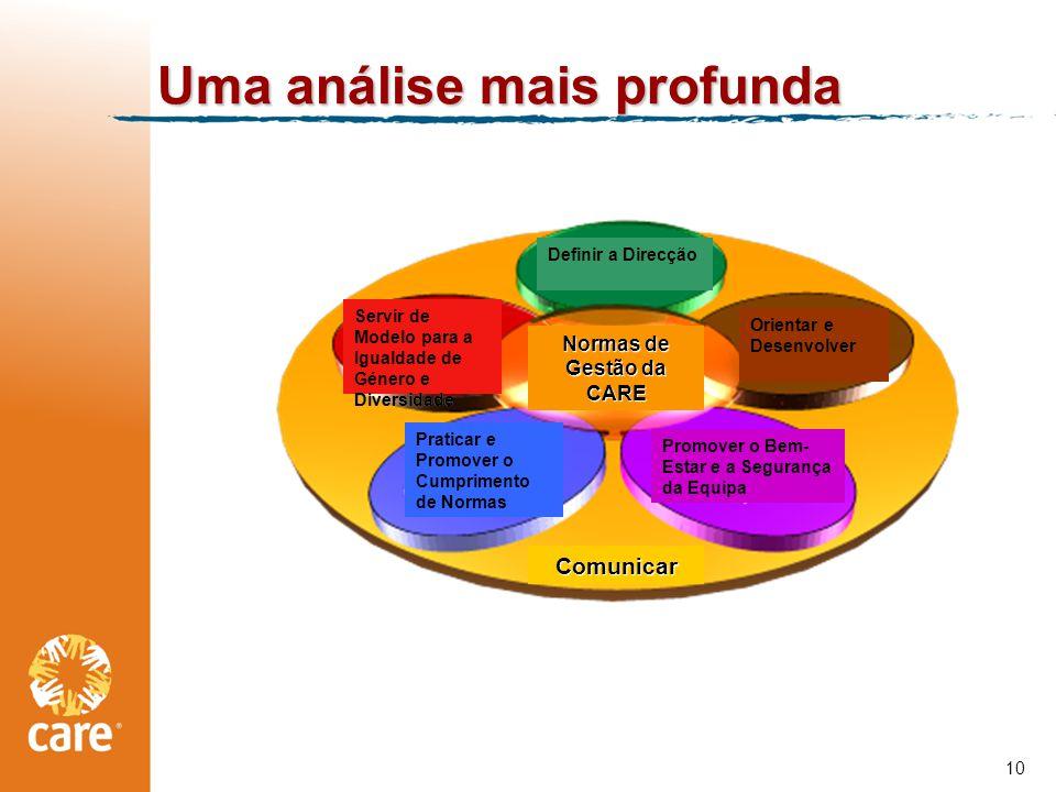 Uma análise mais profunda 10 Definir a Direcção Promover o Bem- Estar e a Segurança da Equipa Orientar e Desenvolver Praticar e Promover o Cumprimento de Normas Servir de Modelo para a Igualdade de Género e Diversidade ComunicarComunicar Normas de Gestão da CARE