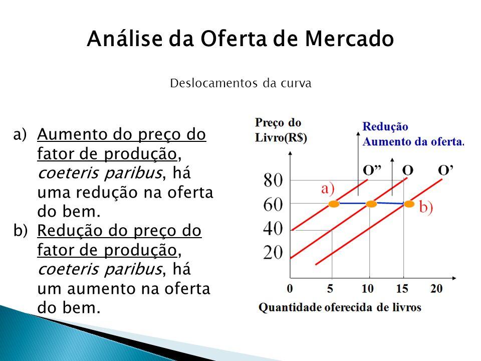 Deslocamentos da curva a)Aumento do preço do fator de produção, coeteris paribus, há uma redução na oferta do bem. b)Redução do preço do fator de prod