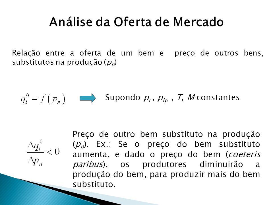 Relação entre a oferta de um bem e preço de outros bens, substitutos na produção (p n ) Supondo p i, p fp, T, M constantes Preço de outro bem substitu