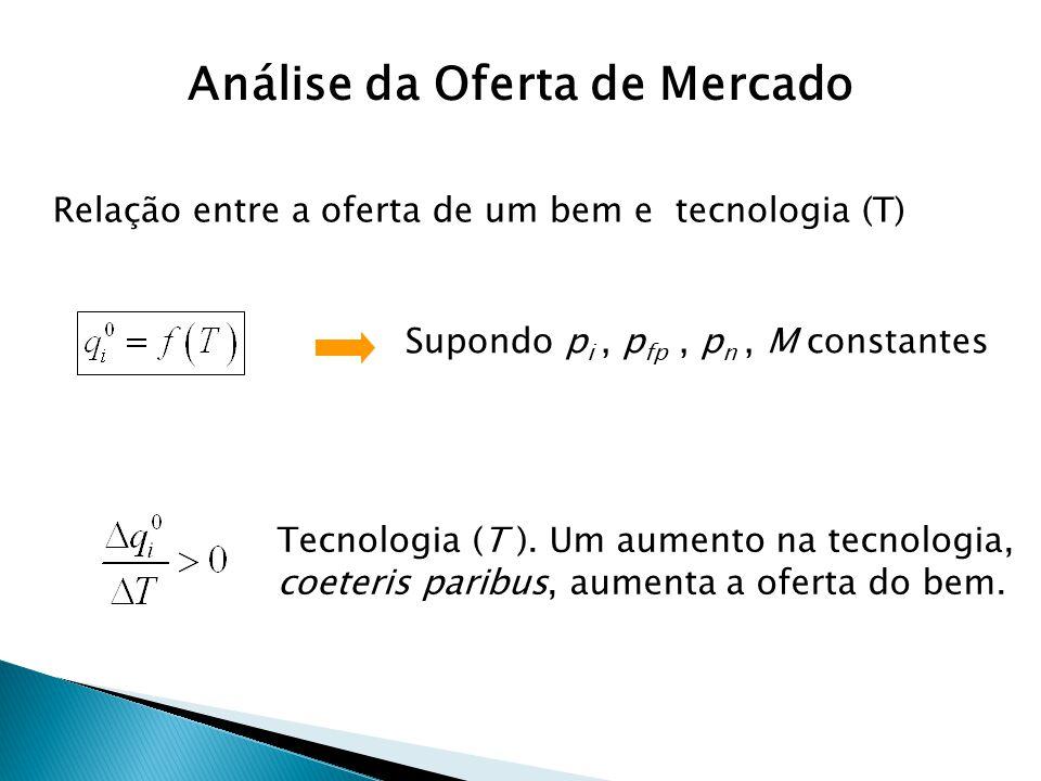 Relação entre a oferta de um bem e tecnologia (T) Supondo p i, p fp, p n, M constantes Tecnologia (T ). Um aumento na tecnologia, coeteris paribus, au