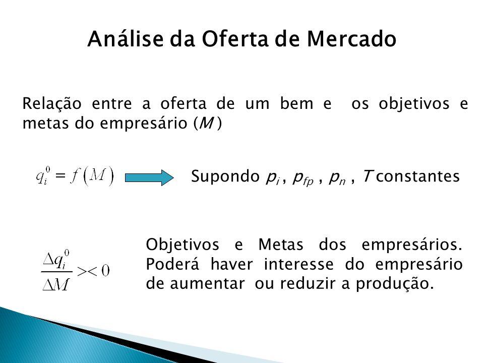 Relação entre a oferta de um bem e os objetivos e metas do empresário (M ) Supondo p i, p fp, p n, T constantes Objetivos e Metas dos empresários. Pod