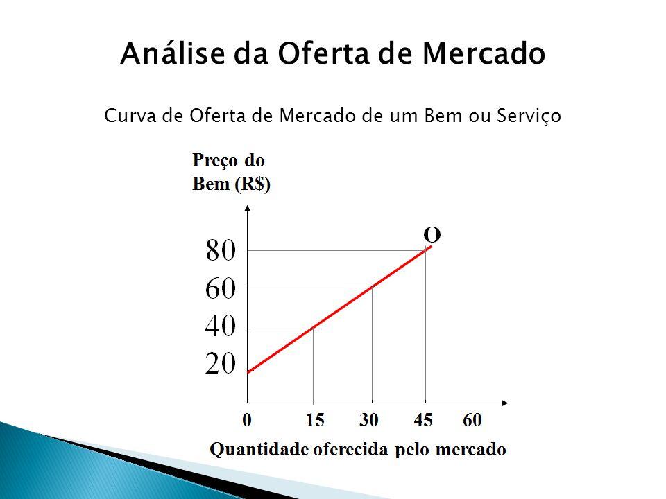 Curva de Oferta de Mercado de um Bem ou Serviço
