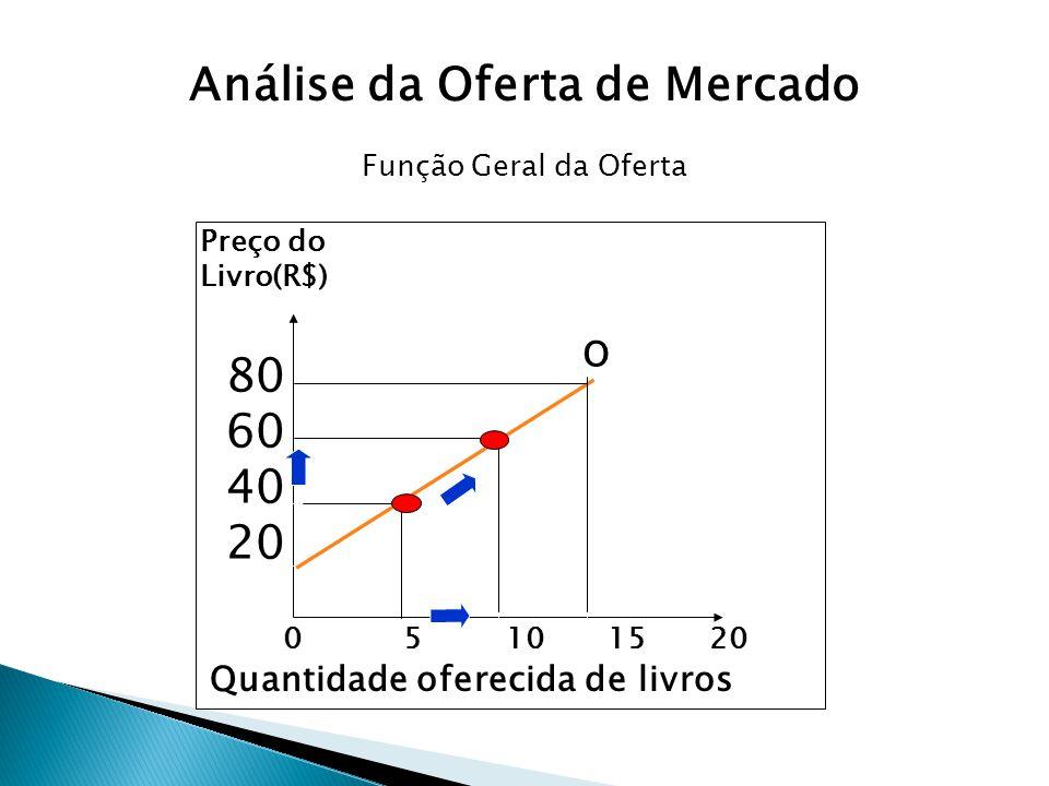 0 5 10 15 20 Preço do Livro(R$) 80 60 40 20 Quantidade oferecida de livros O Função Geral da Oferta Análise da Oferta de Mercado