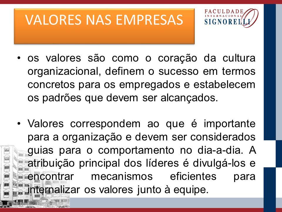 Em termos práticos, os valores devem estar alinhados à visão e à missão da organização e, quando internalizados e compartilhados, geram sentimentos de sucesso pessoal, criam comprometimento e aumentam a autoconfiança.