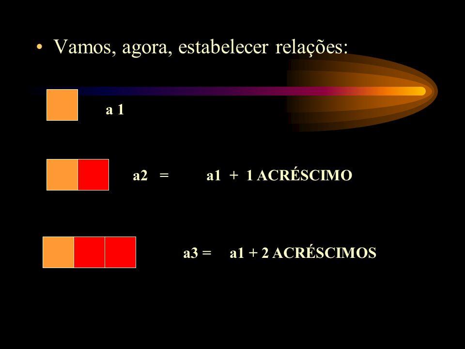 Vamos, agora, estabelecer relações: a 1 a2 = a3 = a1 + 1 ACRÉSCIMO a1 + 2 ACRÉSCIMOS