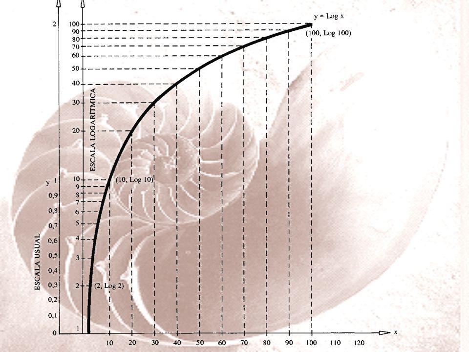 Usamos escalas logaritmicas para possibilitar uma melhor visualização do gráfico e para transformar algumas curvas em linhas retas.