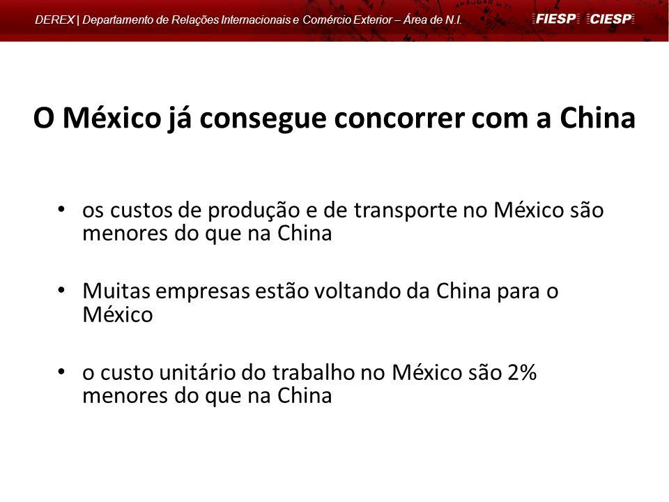 DEREX | Departamento de Relações Internacionais e Comércio Exterior – Área de N.I. os custos de produção e de transporte no México são menores do que