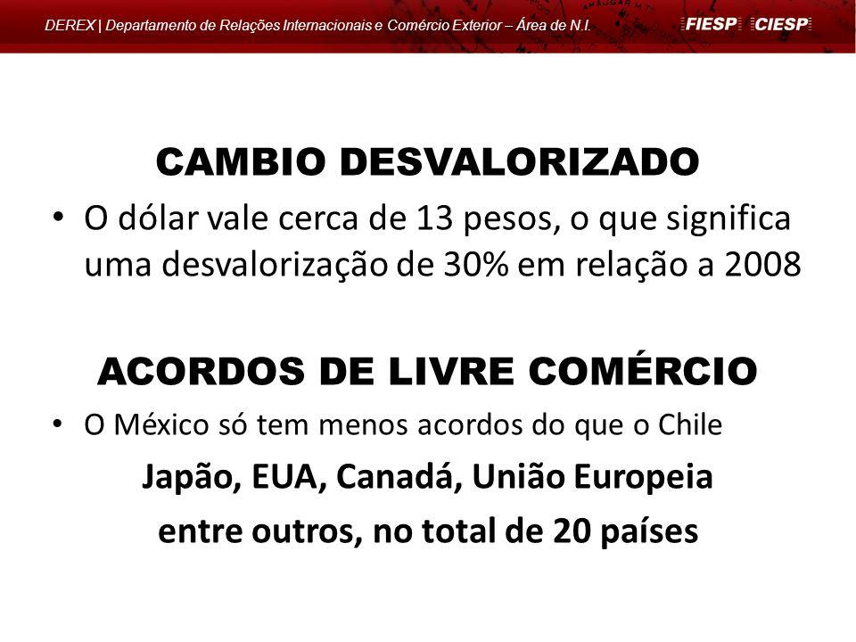 DEREX | Departamento de Relações Internacionais e Comércio Exterior – Área de N.I. CAMBIO DESVALORIZADO O dólar vale cerca de 13 pesos, o que signific