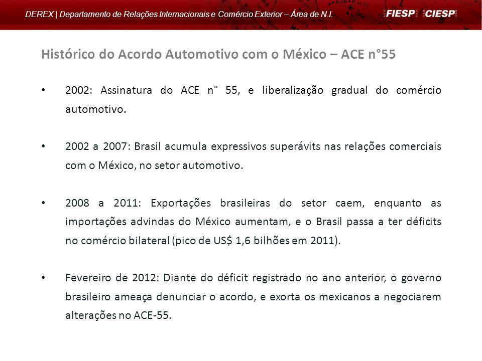 Histórico do Acordo Automotivo com o México – ACE n°55 2002: Assinatura do ACE n° 55, e liberalização gradual do comércio automotivo. 2002 a 2007: Bra