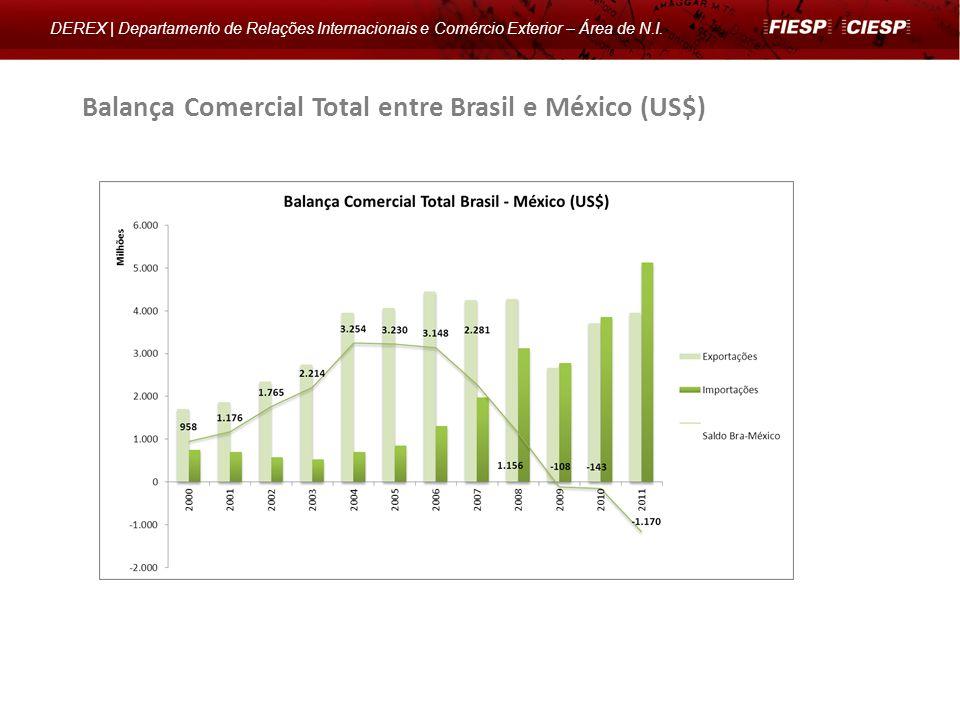 Balança Comercial do Setor Automotivo – Brasil e México (US$)* DEREX | Departamento de Relações Internacionais e Comércio Exterior – Área de N.I.