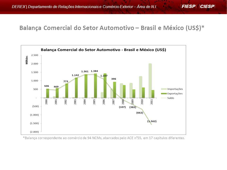 Balança Comercial do Setor Automotivo – Brasil e México (US$)* DEREX | Departamento de Relações Internacionais e Comércio Exterior – Área de N.I. *Bal