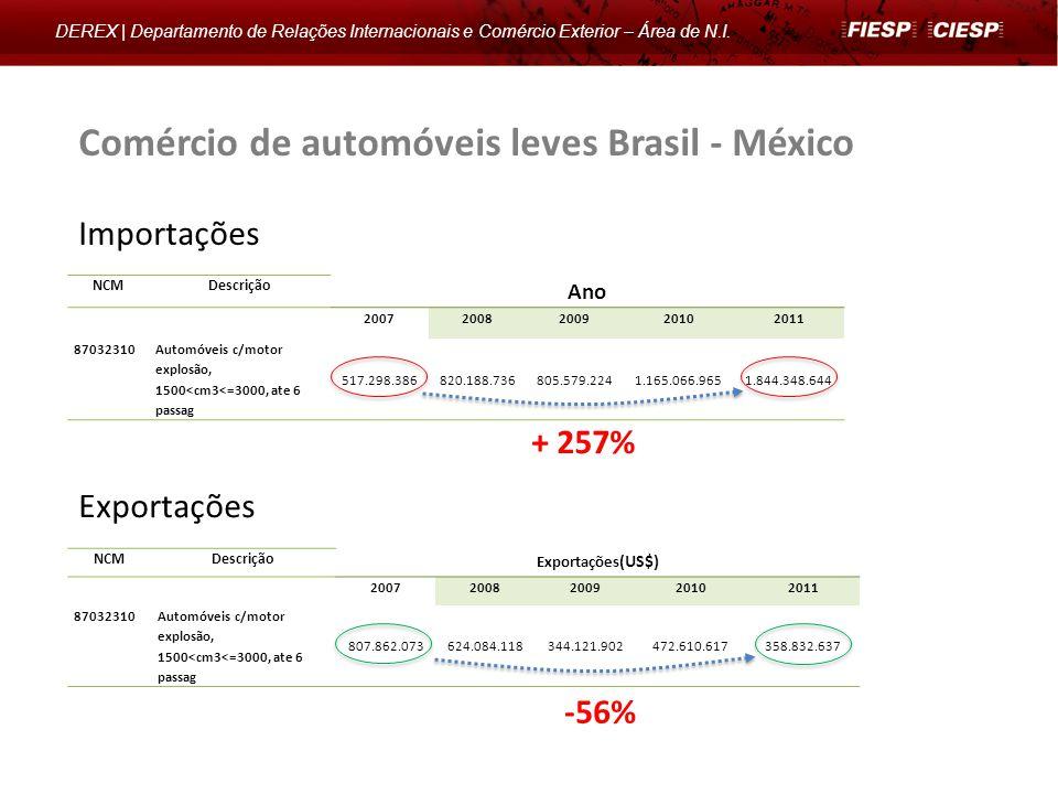 Comércio de automóveis leves Brasil - México DEREX | Departamento de Relações Internacionais e Comércio Exterior – Área de N.I. NCMDescrição Exportaçõ