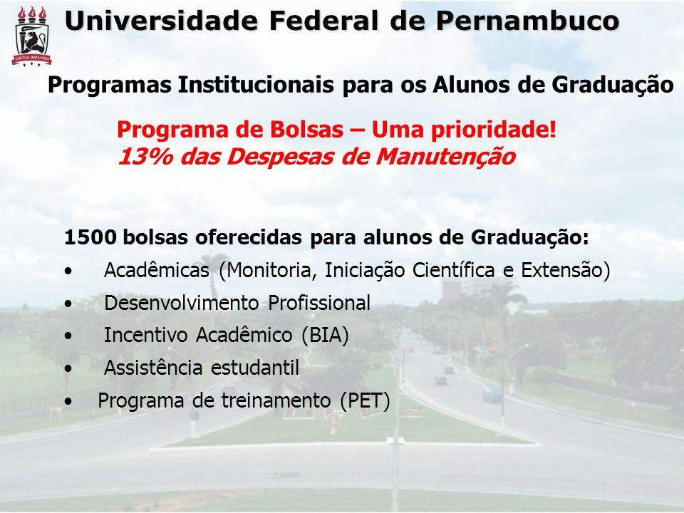 Universidade Federal de Pernambuco Programas Institucionais para os Alunos de Graduação Programa de Bolsas – Uma prioridade! 13% das Despesas de Manut
