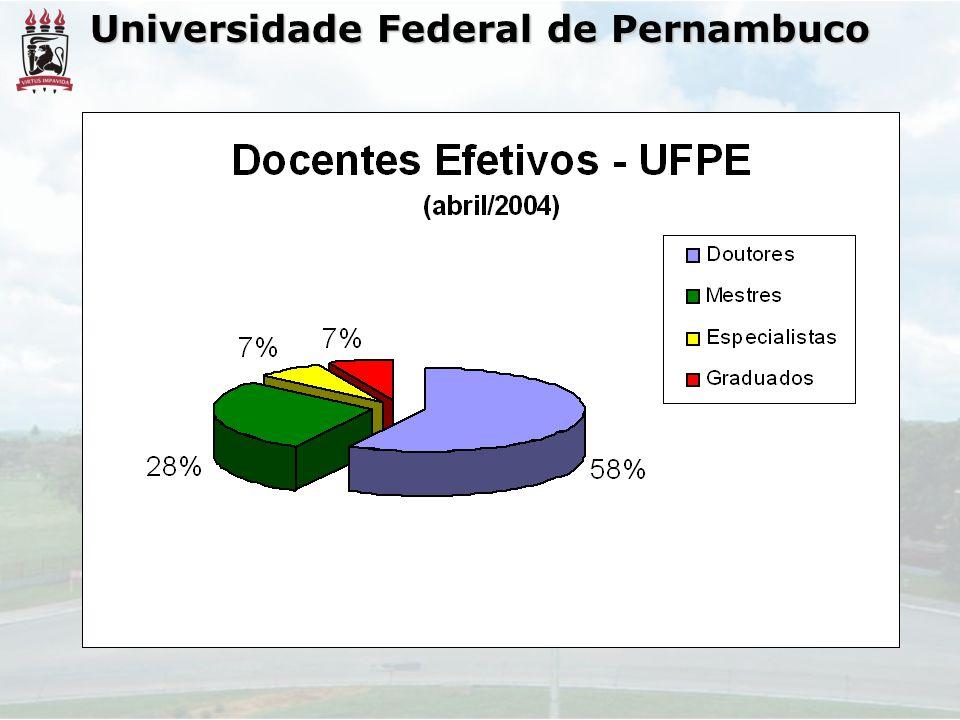 Universidade Federal de Pernambuco OBRIGADA PELA ATENÇÃO.