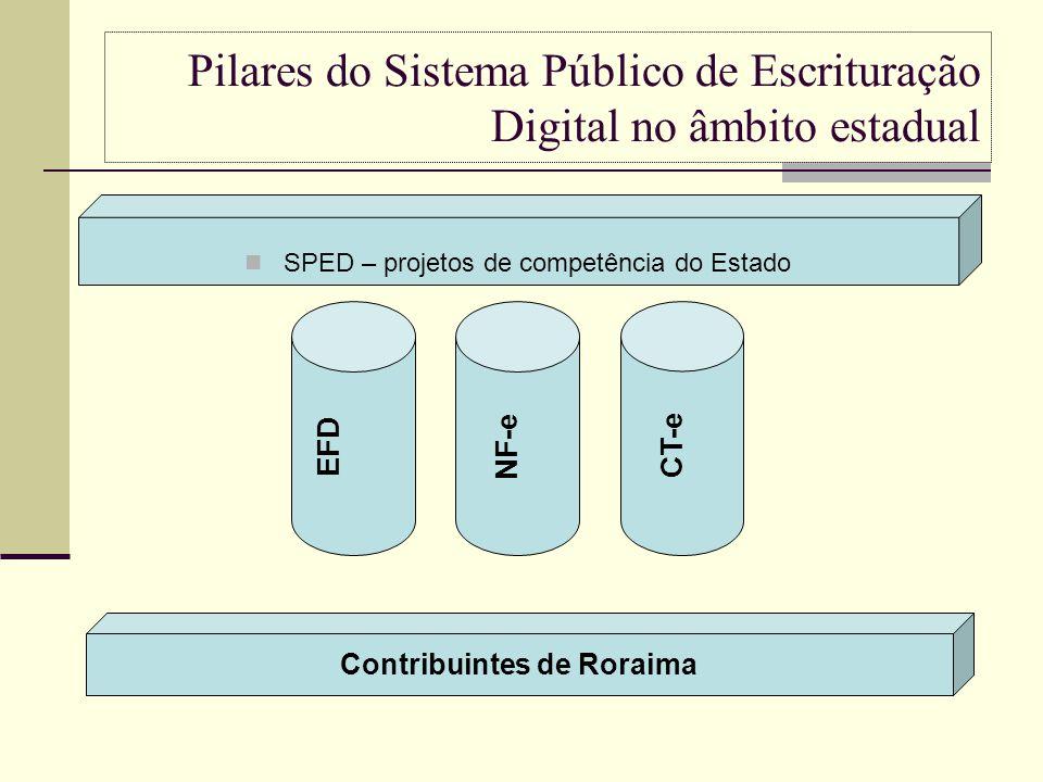 Pilares do Sistema Público de Escrituração Digital no âmbito estadual SPED – projetos de competência do Estado EFD NF-e CT-e Contribuintes de Roraima
