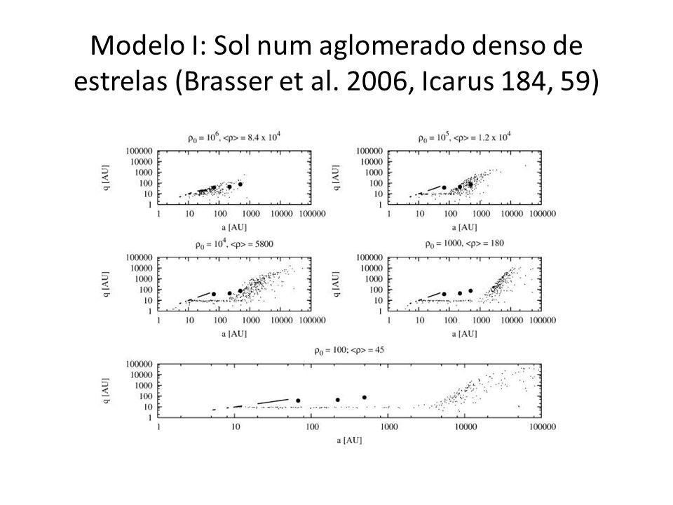 Modelo I: Sol num aglomerado denso de estrelas (Brasser et al. 2006, Icarus 184, 59)
