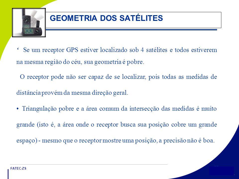 FATEC-ZS 20 GEOMETRIA DOS SATÉLITES ' Se um receptor GPS estiver localizado sob 4 satélites e todos estiverem na mesma região do céu, sua geometria é pobre.
