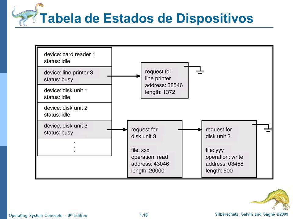 1.18 Silberschatz, Galvin and Gagne ©2009 Operating System Concepts – 8 th Edition Tabela de Estados de Dispositivos