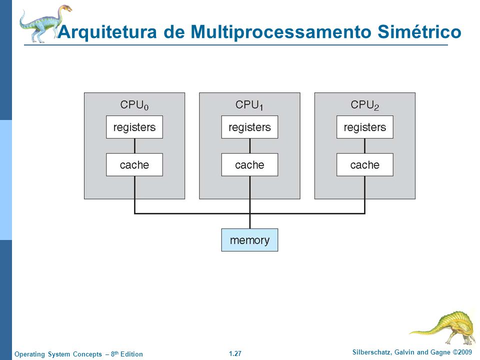 1.27 Silberschatz, Galvin and Gagne ©2009 Operating System Concepts – 8 th Edition Arquitetura de Multiprocessamento Simétrico