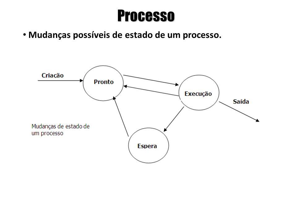 Processo Mudanças possíveis de estado de um processo.