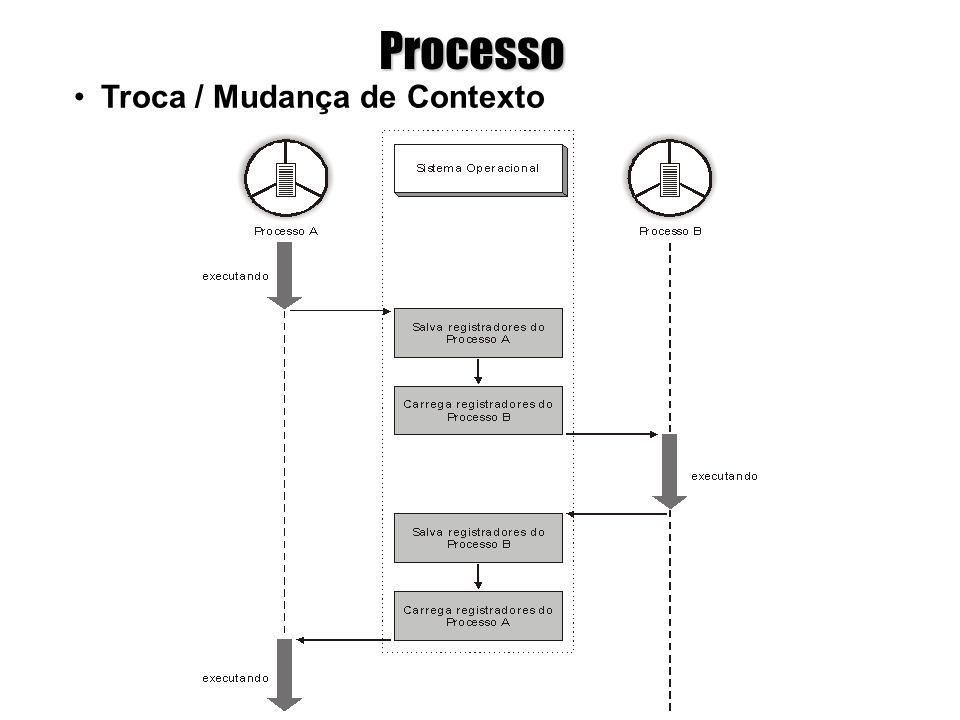 Processo Espaço de endereçamento: é a área de memória pertencente a um processo onde as instruções e os dados do programa são armazenados para execução.