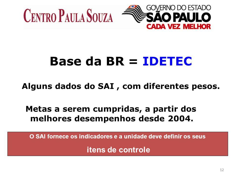 12 Base da BR = IDETEC Alguns dados do SAI, com diferentes pesos. Metas a serem cumpridas, a partir dos melhores desempenhos desde 2004. O SAI fornece