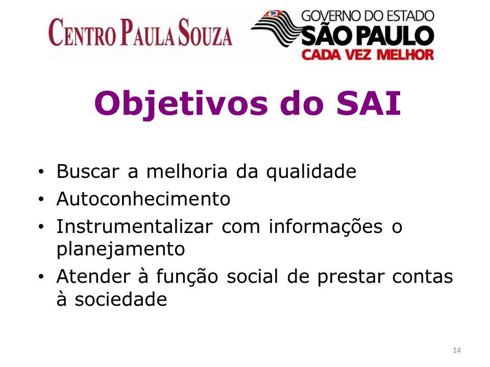 14 Objetivos do SAI Buscar a melhoria da qualidade Autoconhecimento Instrumentalizar com informações o planejamento Atender à função social de prestar