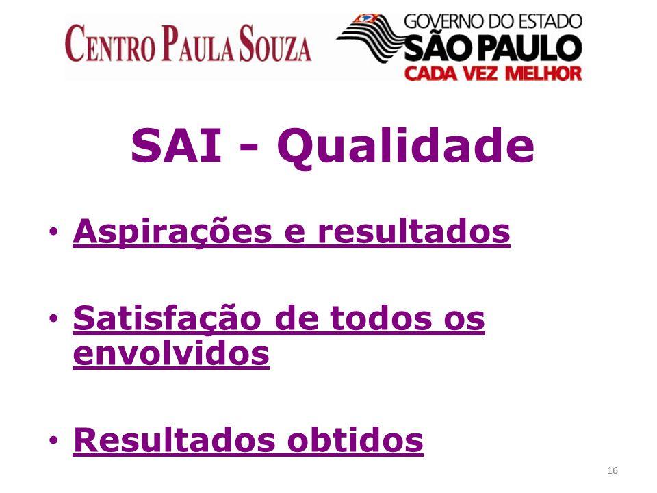 16 SAI - Qualidade Aspirações e resultados Satisfação de todos os envolvidos Resultados obtidos