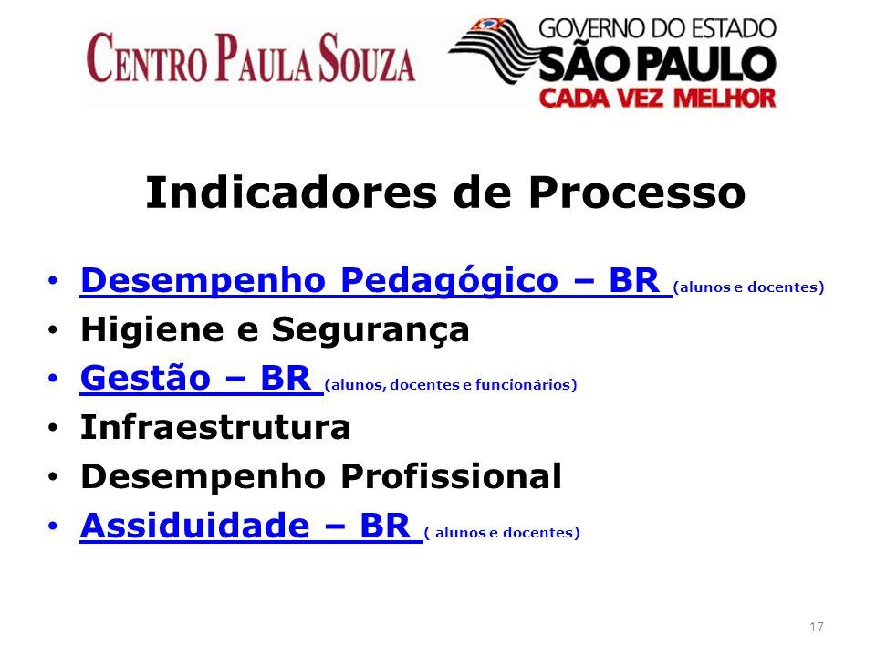 17 Indicadores de Processo Desempenho Pedagógico – BR (alunos e docentes) Higiene e Segurança Gestão – BR (alunos, docentes e funcionários) Infraestru