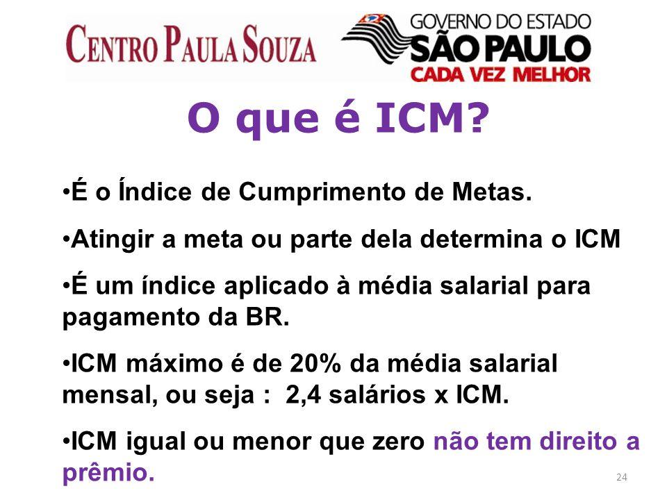 24 O que é ICM? É o Índice de Cumprimento de Metas. Atingir a meta ou parte dela determina o ICM É um índice aplicado à média salarial para pagamento