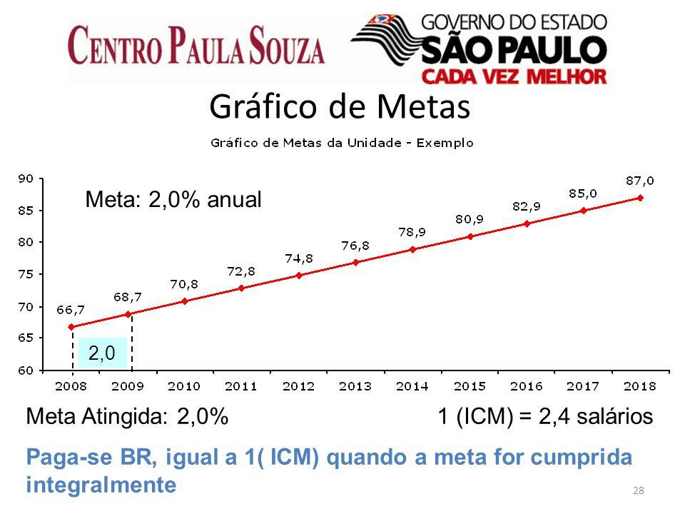 28 Gráfico de Metas Meta: 2,0% anual 2,0 Meta Atingida: 2,0%1 (ICM) = 2,4 salários Paga-se BR, igual a 1( ICM) quando a meta for cumprida integralment
