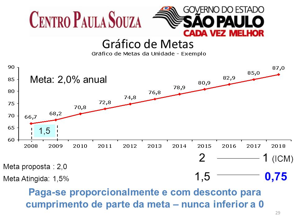29 Gráfico de Metas Meta Atingida: 1,5% Paga-se proporcionalmente e com desconto para cumprimento de parte da meta – nunca inferior a 0 1,5 Meta: 2,0%