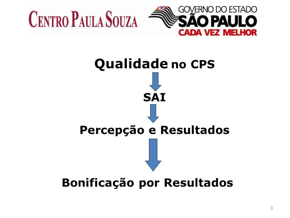 33 Qualidade no CPS SAI Percepção e Resultados Bonificação por Resultados