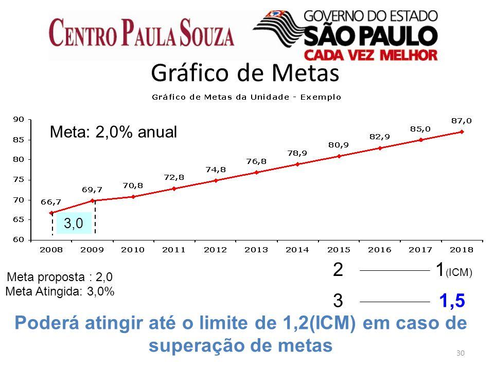 30 Gráfico de Metas Meta Atingida: 3,0% Poderá atingir até o limite de 1,2(ICM) em caso de superação de metas 3,0 Meta: 2,0% anual 21 ( ICM) 31,5 Meta