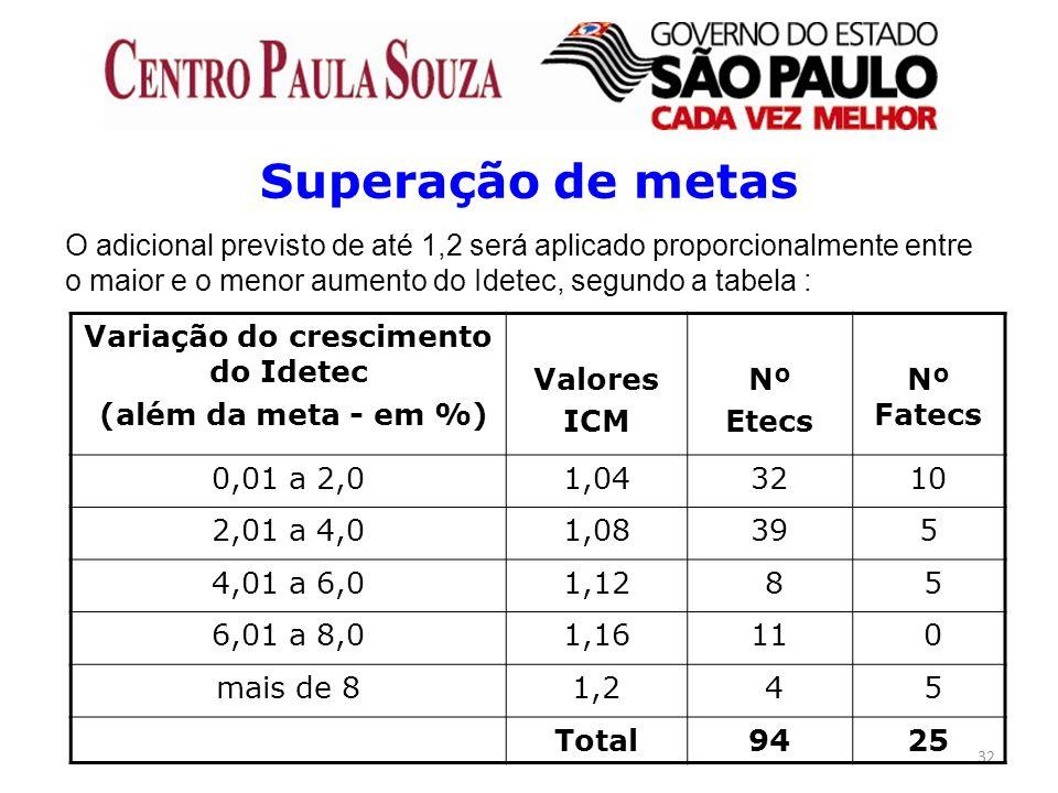 32 Superação de metas O adicional previsto de até 1,2 será aplicado proporcionalmente entre o maior e o menor aumento do Idetec, segundo a tabela : Va