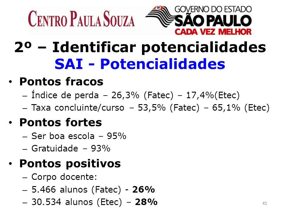 41 2º – Identificar potencialidades SAI - Potencialidades Pontos fracos – Índice de perda – 26,3% (Fatec) – 17,4%(Etec) – Taxa concluinte/curso – 53,5