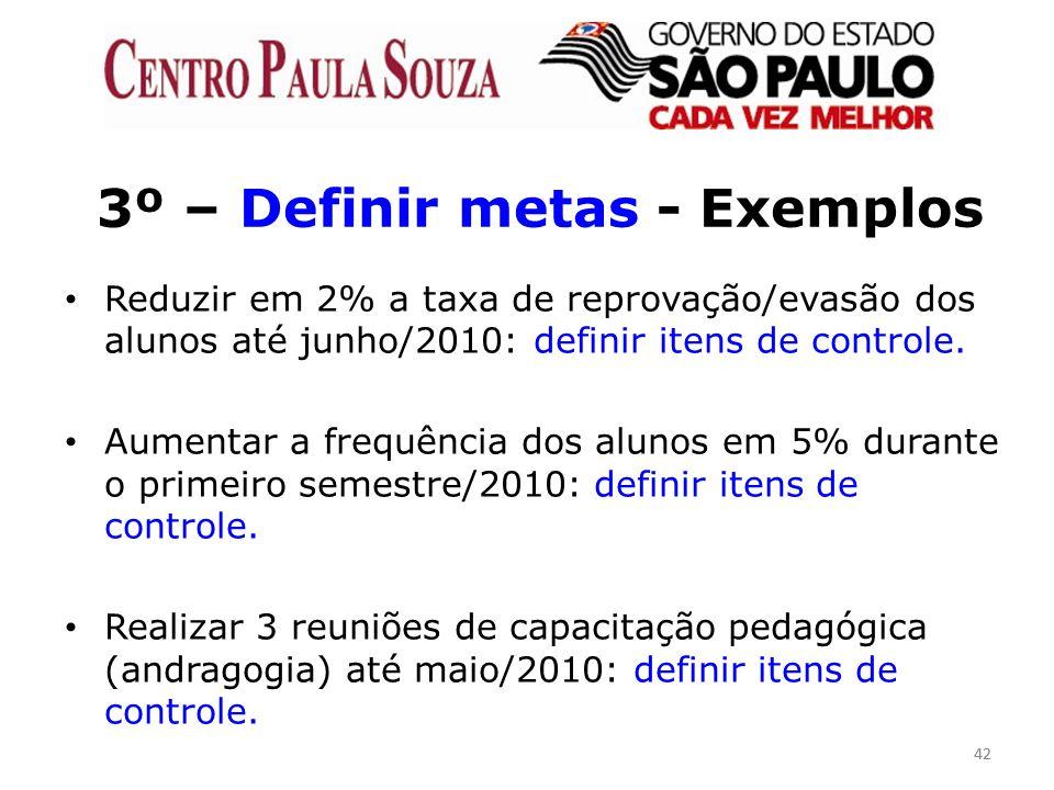 42 3º – Definir metas - Exemplos Reduzir em 2% a taxa de reprovação/evasão dos alunos até junho/2010: definir itens de controle. Aumentar a frequência
