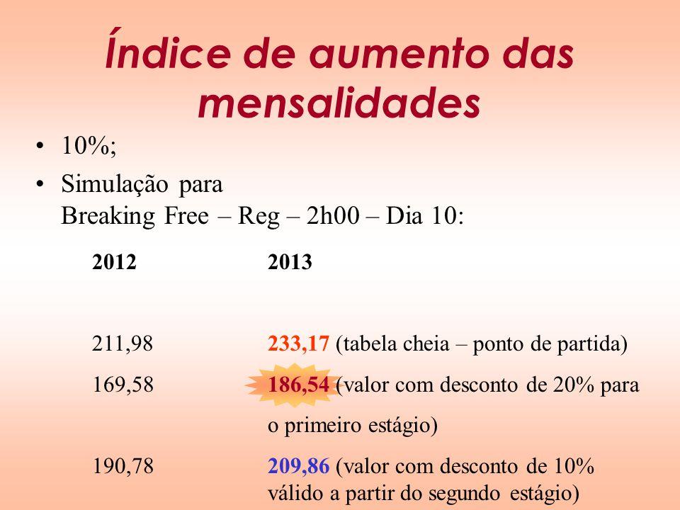 Índice de aumento das mensalidades 10%; Simulação para Breaking Free – Reg – 2h00 – Dia 10: 2012 211,98 169,58 190,78 2013 233,17 (tabela cheia – pont